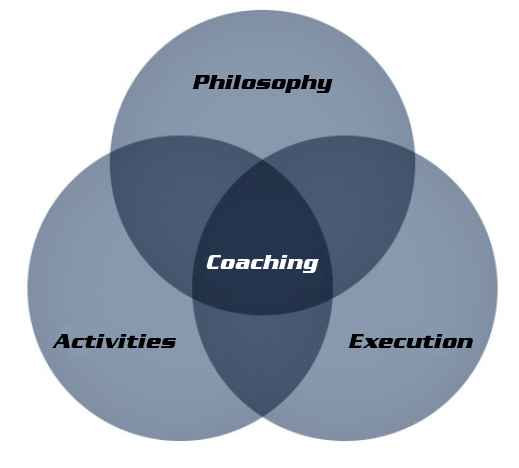 3four3-Soccer-Coaching-Venn-Diagram-1